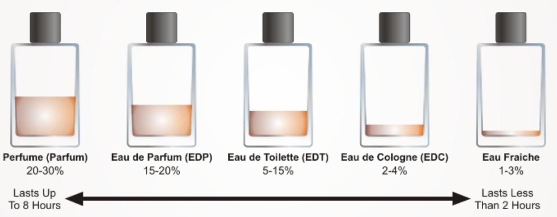 apa-de-parfum-vs-apa-de-toaleta