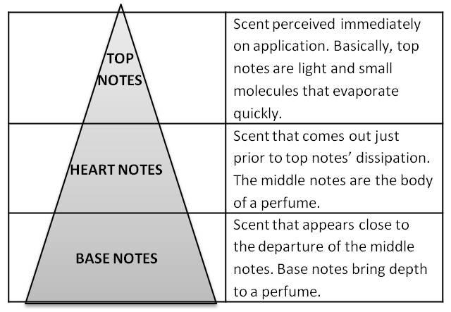 ingredientele unui parfum